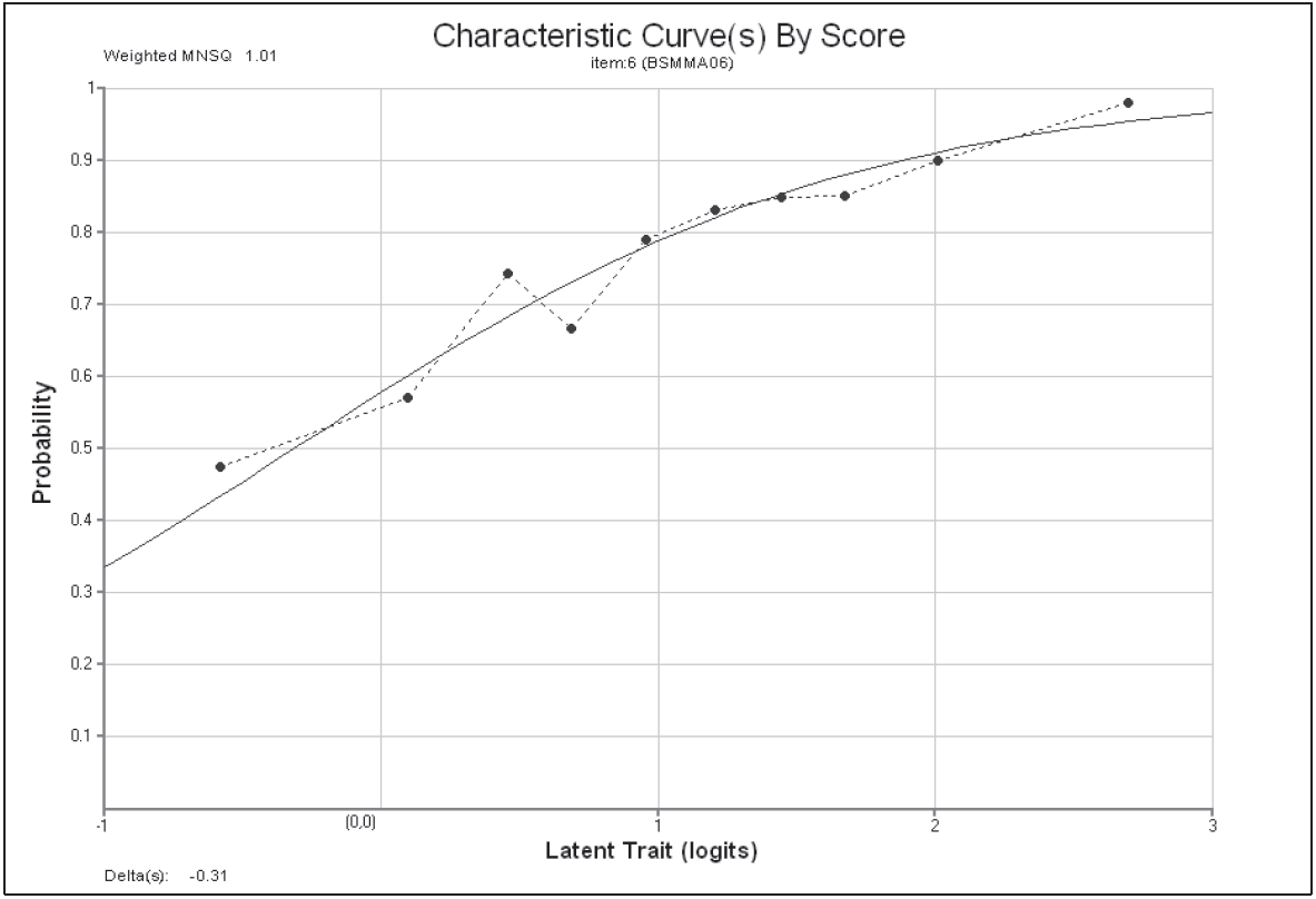 Modelled and Empirical Item Characteristic Curves for Item 6