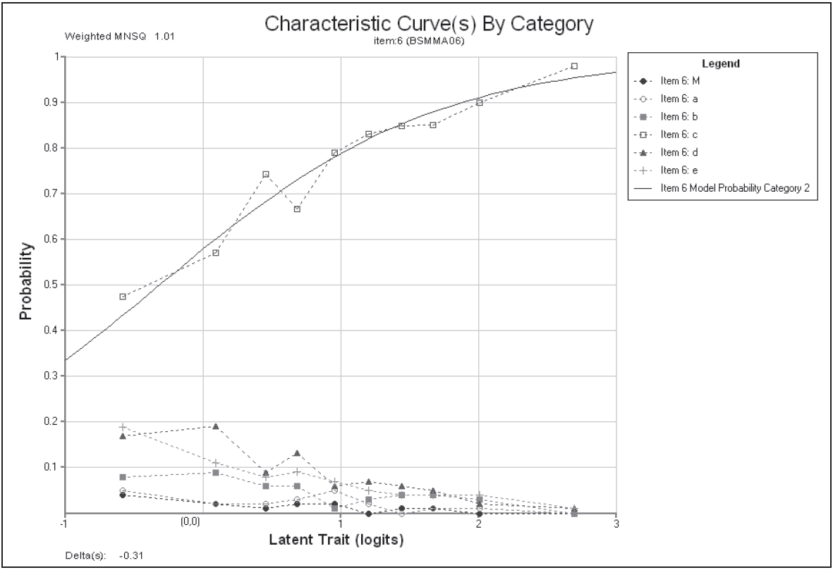 Modelled and Empirical Category Characteristics Curves for Item 6