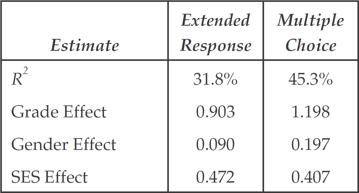 Effect Size Estimates for the Two-Dimensional Latent Multiple Regression