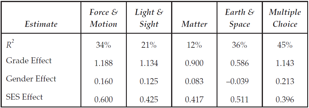 Effect Size Estimates for the Five-Dimensional Latent Multiple Regression