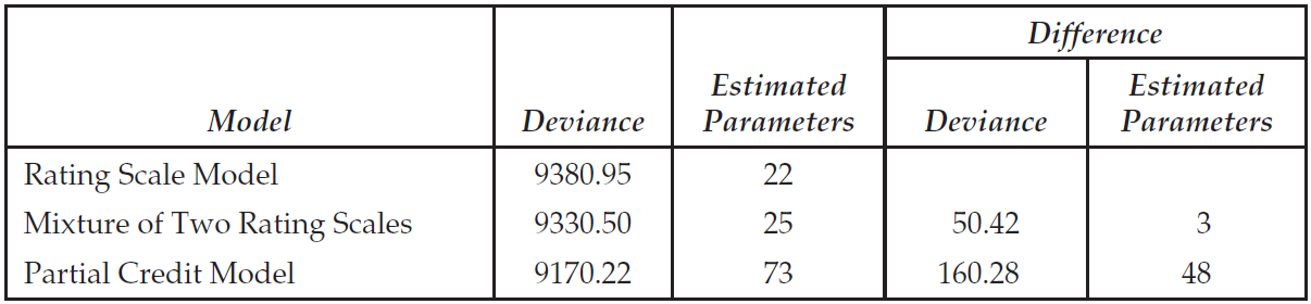 Deviance Statistics for the Three Models Fitted to the SEPUP Data