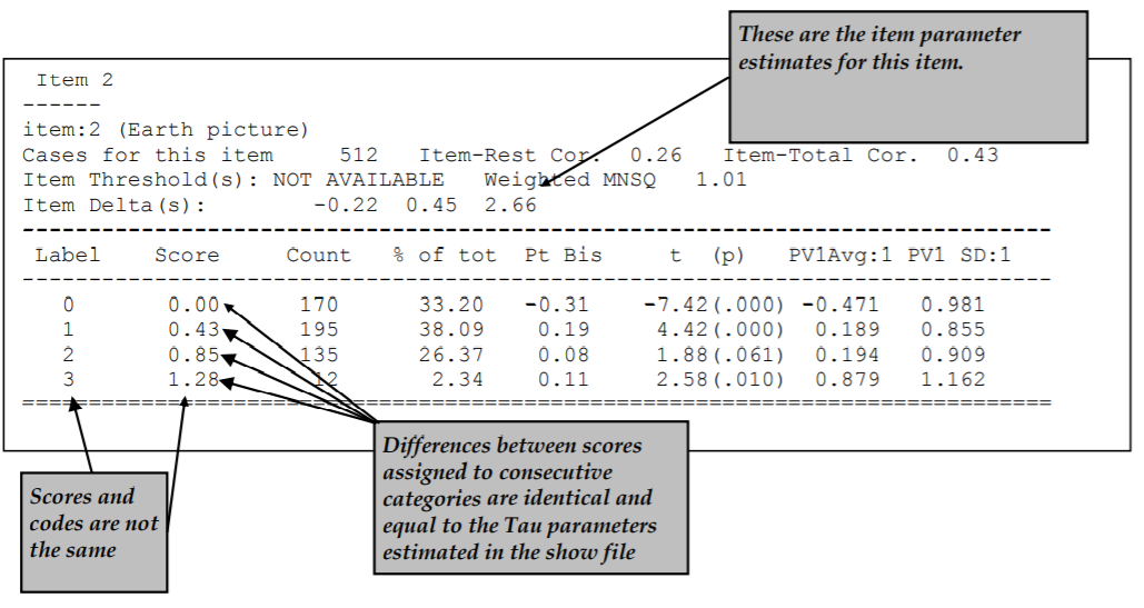 Extract of Item Analysis Printout for a Polytomously Scored Item Estimated with the Generalised Partial Credit Model